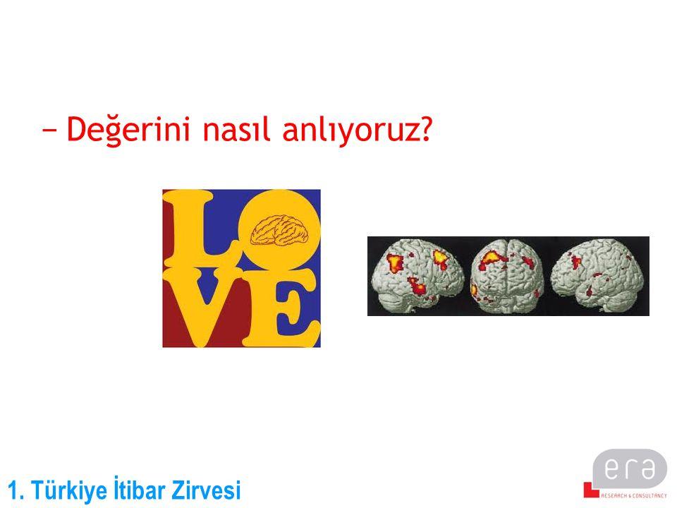 1. Türkiye İtibar Zirvesi −Peki itibarın değerini nasıl anlıyoruz?