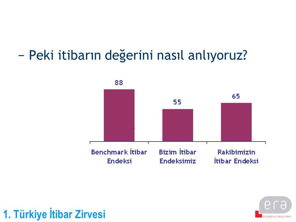 1. Türkiye İtibar Zirvesi −Nasıl?