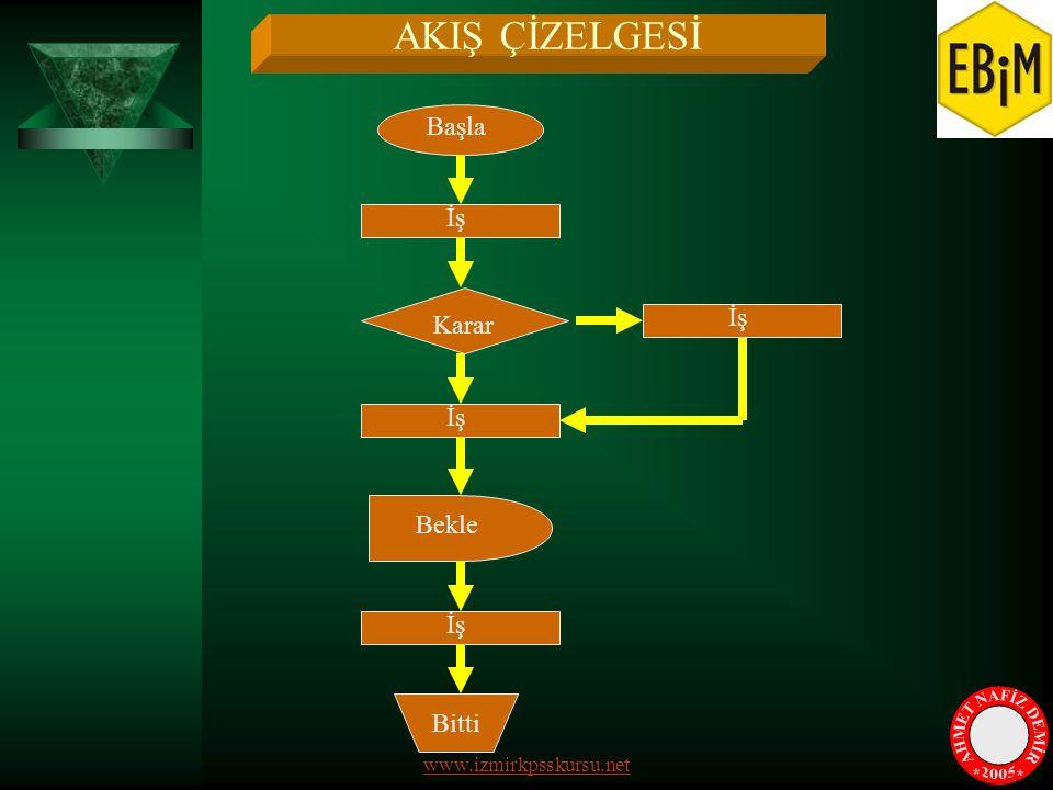 AKIŞ ÇİZELGESİ Karar Bitti İş Bekle Başla İş www.izmirkpsskursu.net