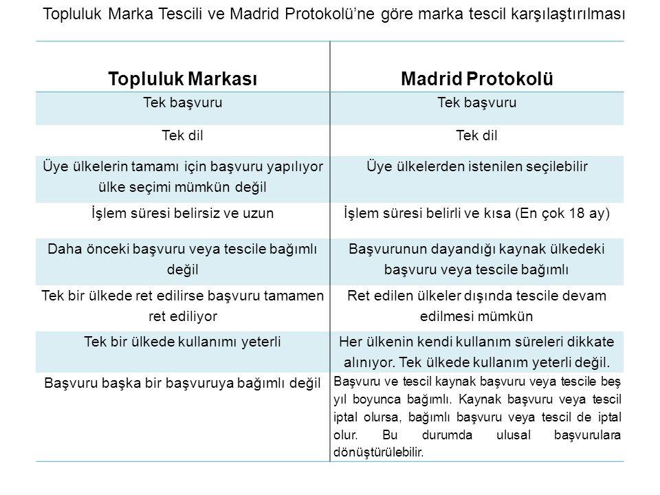 Topluluk MarkasıMadrid Protokolü Tek başvuru Tek dil Üye ülkelerin tamamı için başvuru yapılıyor ülke seçimi mümkün değil Üye ülkelerden istenilen seç