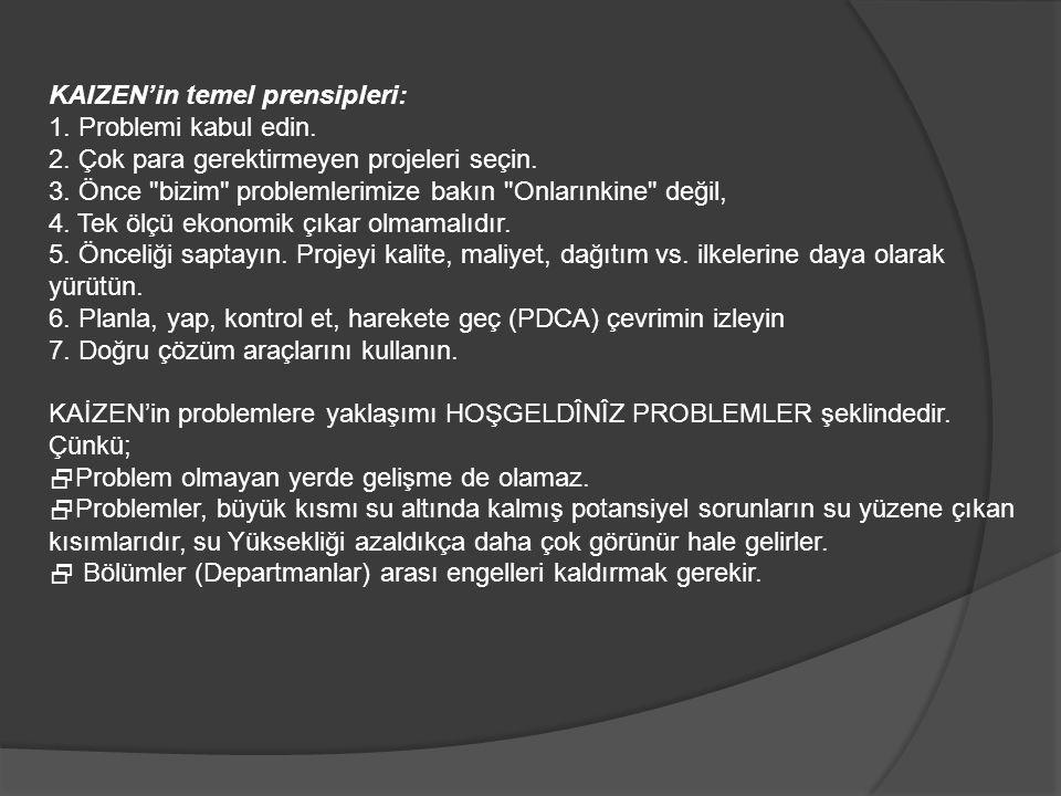 KAIZEN'in temel prensipleri: 1. Problemi kabul edin. 2. Çok para gerektirmeyen projeleri seçin. 3. Önce