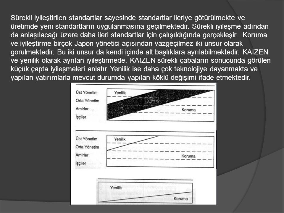 Sürekli iyileştirilen standartlar sayesinde standartlar ileriye götürülmekte ve üretimde yeni standartların uygulanmasına geçilmektedir. Sürekli iyile