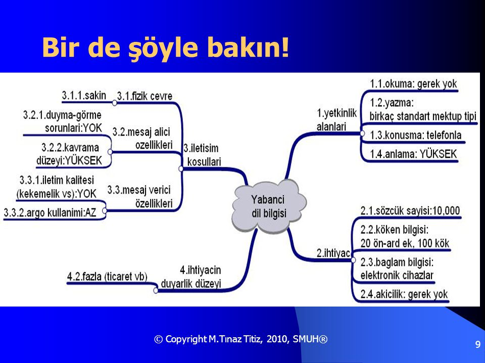 © Copyright M.Tınaz Titiz, 2010, SMUH® 9 Bir de şöyle bakın!