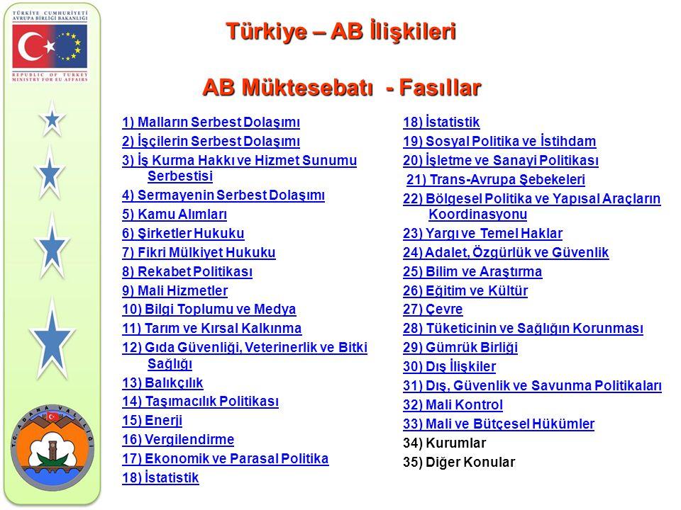 Türkiye – AB İlişkileri AB Müktesebatı - Fasıllar 1) Malların Serbest Dolaşımı 2) İşçilerin Serbest Dolaşımı 3) İş Kurma Hakkı ve Hizmet Sunumu Serbes