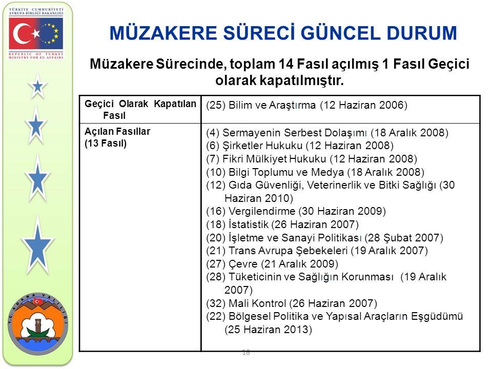18 Geçici Olarak Kapatılan Fasıl (25) Bilim ve Araştırma (12 Haziran 2006) Açılan Fasıllar (13 Fasıl) (4) Sermayenin Serbest Dolaşımı (18 Aralık 2008)