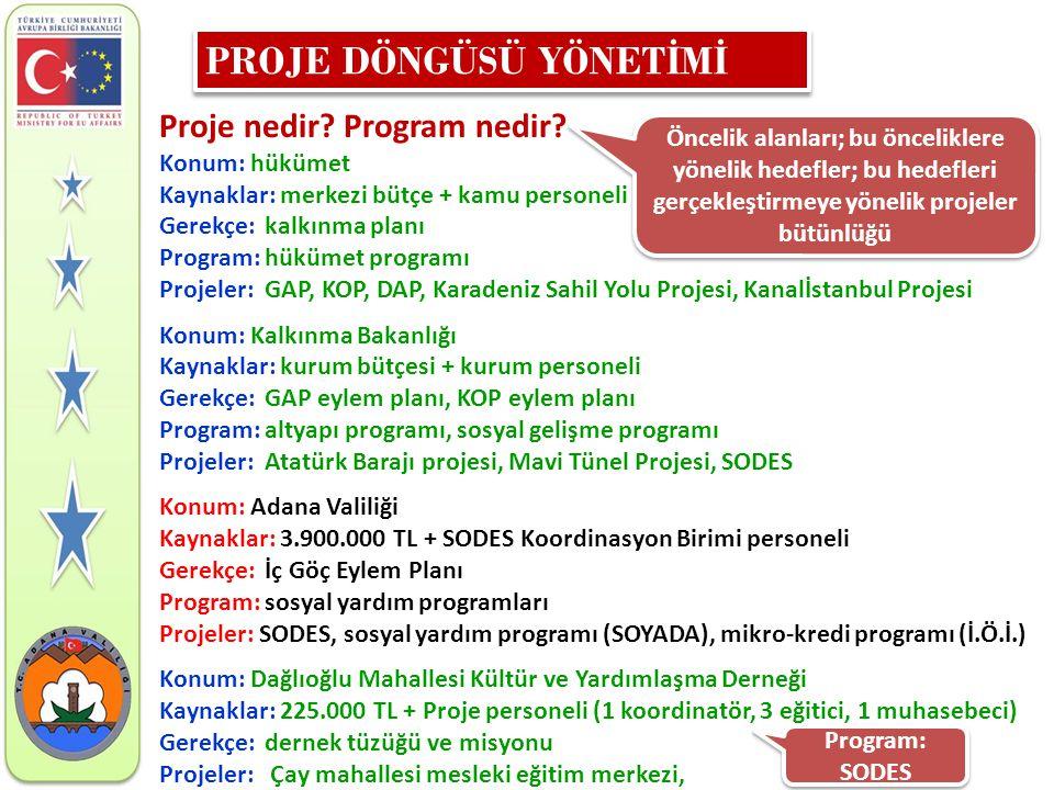 Proje nedir? Program nedir? Konum: hükümet Kaynaklar: merkezi bütçe + kamu personeli Gerekçe:kalkınma planı Program:hükümet programı Projeler: GAP, KO