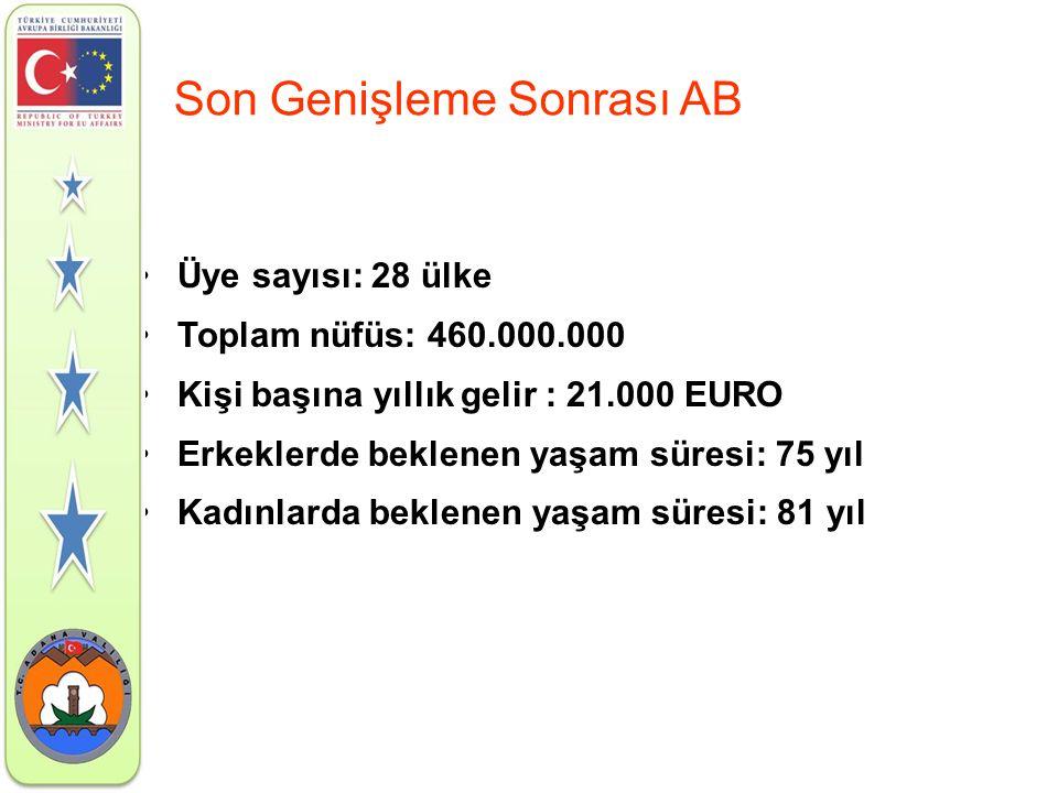 Son Genişleme Sonrası AB •Üye sayısı: 28 ülke •Toplam nüfüs: 460.000.000 •Kişi başına yıllık gelir : 21.000 EURO •Erkeklerde beklenen yaşam süresi: 75