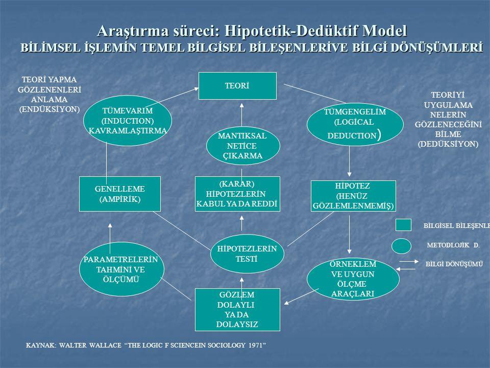 Araştırma süreci: Hipotetik-Dedüktif Model BİLİMSEL İŞLEMİN TEMEL BİLGİSEL BİLEŞENLERİVE BİLGİ DÖNÜŞÜMLERİ TEORİ HİPOTEZ (HENÜZ GÖZLEMLENMEMİŞ) GENELL