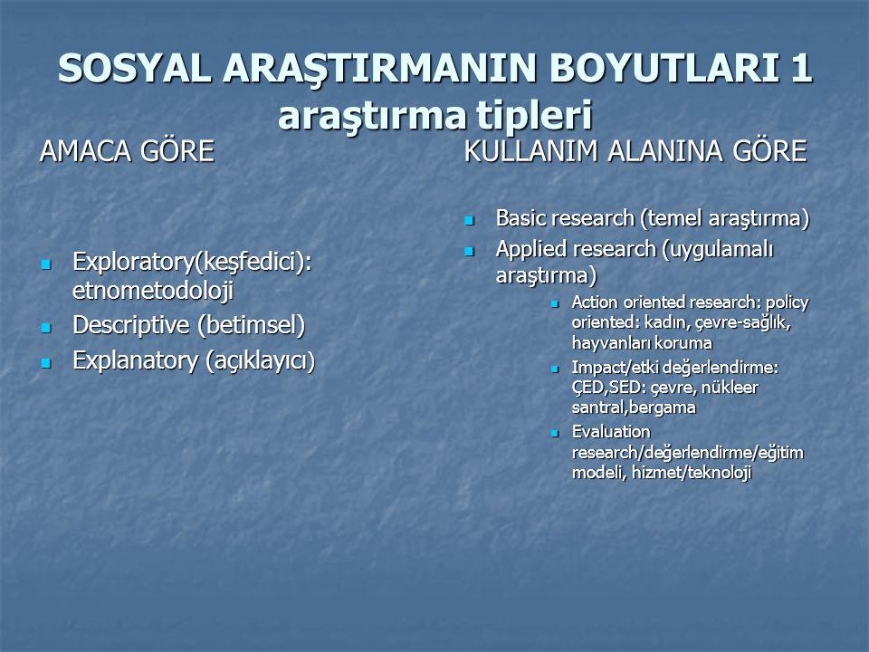 SOSYAL ARAŞTIRMANIN BOYUTLARI 1 araştırma tipleri AMACA GÖRE  Exploratory(keşfedici): etnometodoloji  Descriptive (betimsel)  Explanatory (açıklayı