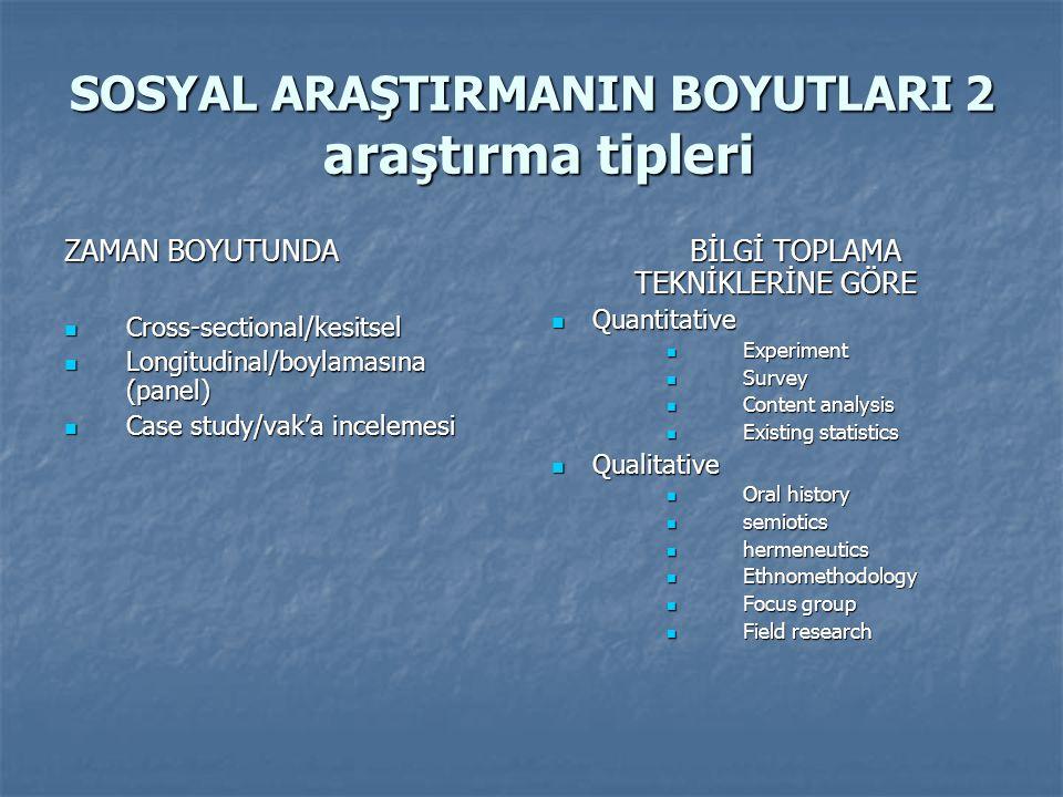 SOSYAL ARAŞTIRMANIN BOYUTLARI 2 araştırma tipleri ZAMAN BOYUTUNDA  Cross-sectional/kesitsel  Longitudinal/boylamasına (panel)  Case study/vak'a inc