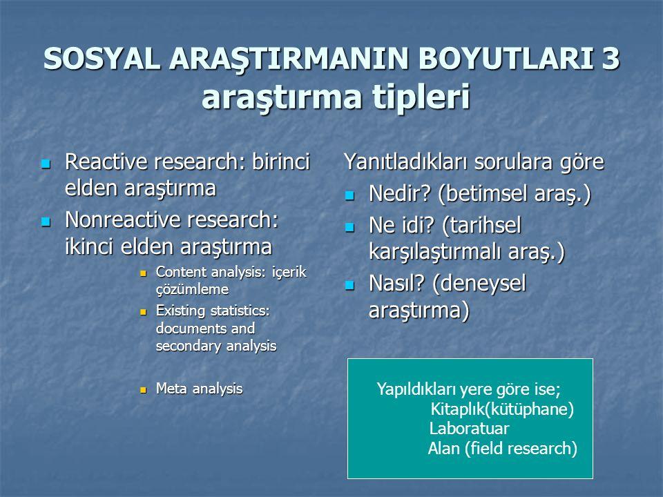 SOSYAL ARAŞTIRMANIN BOYUTLARI 3 araştırma tipleri  Reactive research: birinci elden araştırma  Nonreactive research: ikinci elden araştırma  Conten