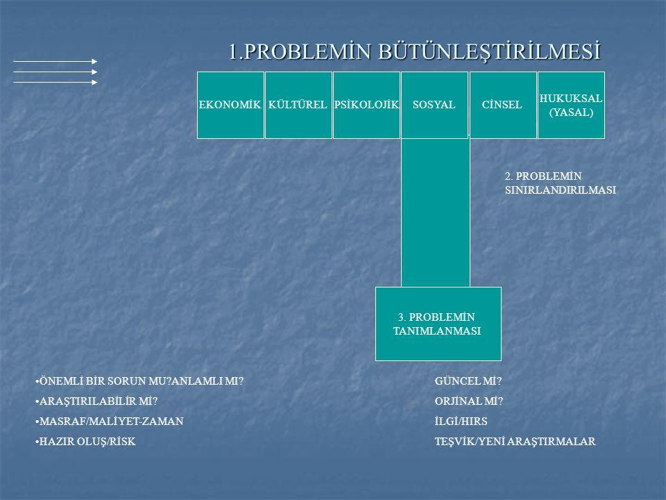 1.PROBLEMİN BÜTÜNLEŞTİRİLMESİ 3. PROBLEMİN TANIMLANMASI 2. PROBLEMİN SINIRLANDIRILMASI EKONOMİKKÜLTÜRELPSİKOLOJİKSOSYALCİNSEL HUKUKSAL (YASAL) •ÖNEMLİ