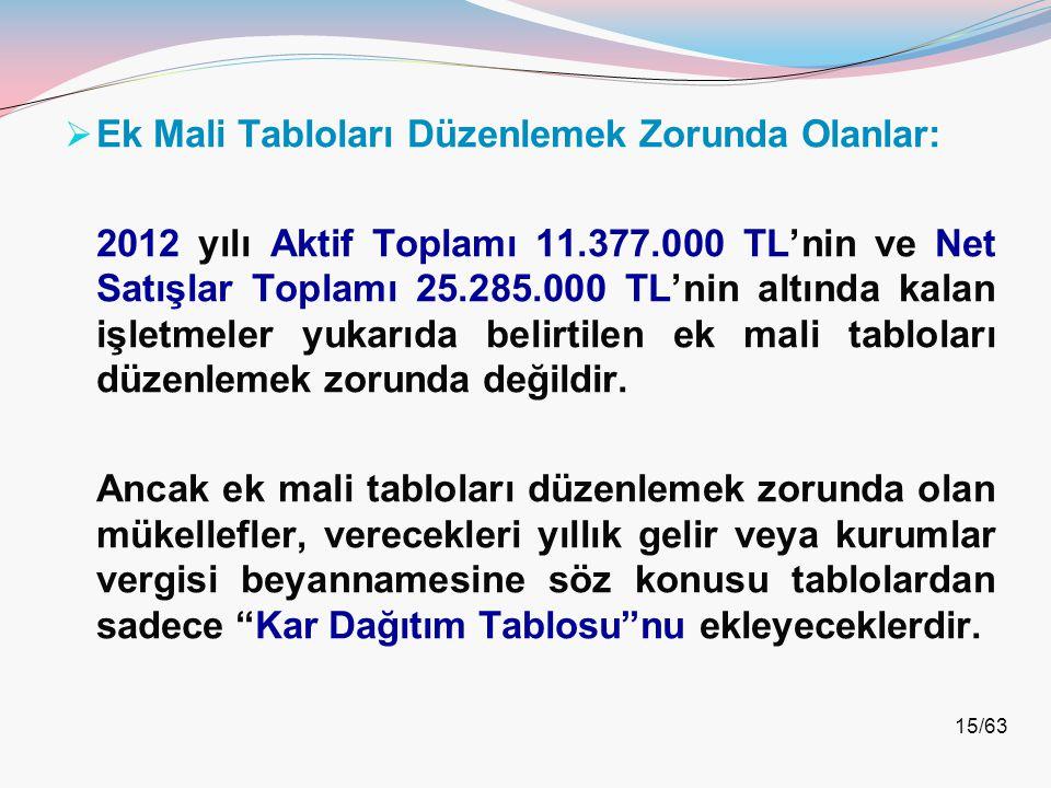 15/63  Ek Mali Tabloları Düzenlemek Zorunda Olanlar: 2012 yılı Aktif Toplamı 11.377.000 TL'nin ve Net Satışlar Toplamı 25.285.000 TL'nin altında kala