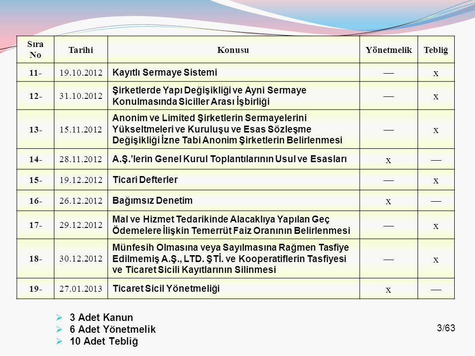 3/63 Sıra No TarihiKonusuYönetmelikTebliğ 11-19.10.2012 Kayıtlı Sermaye Sistemi —x 12-31.10.2012 Şirketlerde Yapı Değişikliği ve Ayni Sermaye Konulmas
