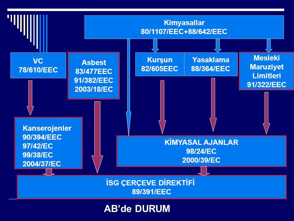 İSG ÇERÇEVE DİREKTİFİ 89/391/EEC KİMYASAL AJANLAR 98/24/EC 2000/39/EC Kanserojenler 90/394/EEC 97/42/EC 99/38/EC 2004/37/EC VC 78/610/EEC Asbest 83/47