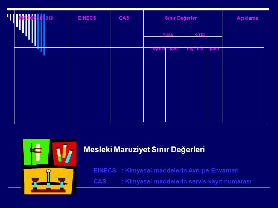 Maddenin adı EINECS CAS Sınır Değerler Açıklama TWA STEL mg/m3 ppm mg / m3 ppm Mesleki Maruziyet Sınır Değerleri EINECS: Kimyasal maddelerin Avrupa En