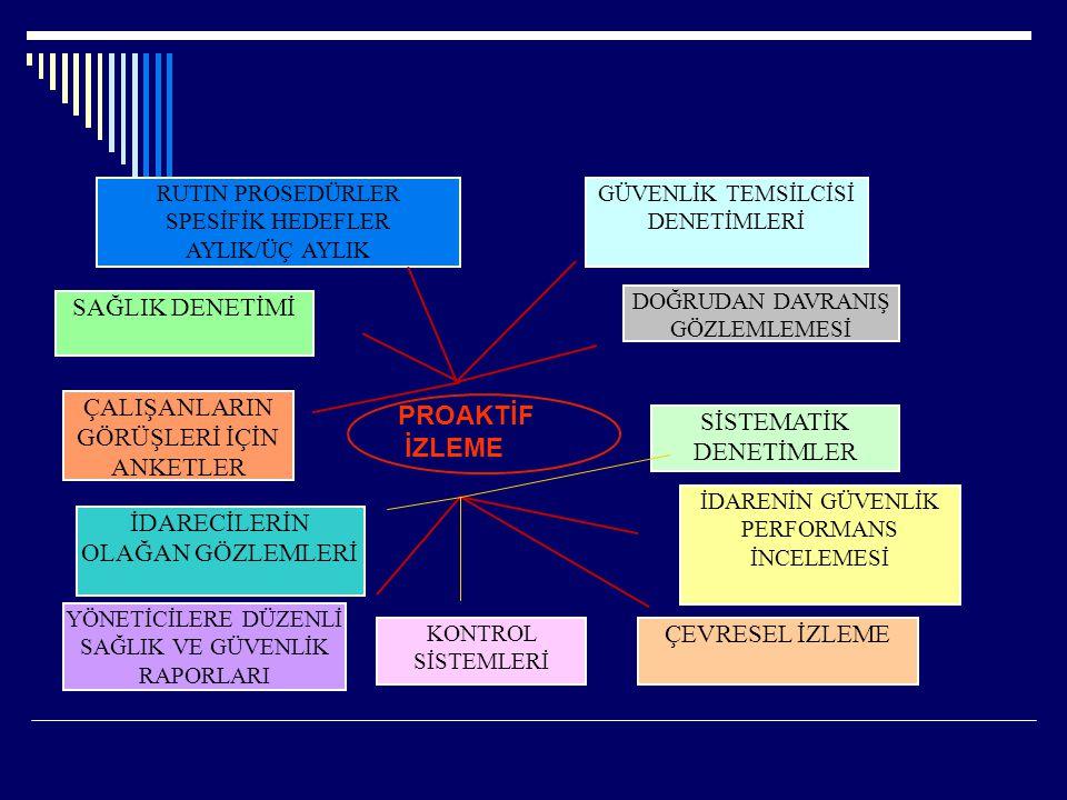 KONTROL SİSTEMLERİ SİSTEMATİK DENETİMLER YÖNETİCİLERE DÜZENLİ SAĞLIK VE GÜVENLİK RAPORLARI ÇALIŞANLARIN GÖRÜŞLERİ İÇİN ANKETLER GÜVENLİK TEMSİLCİSİ DE