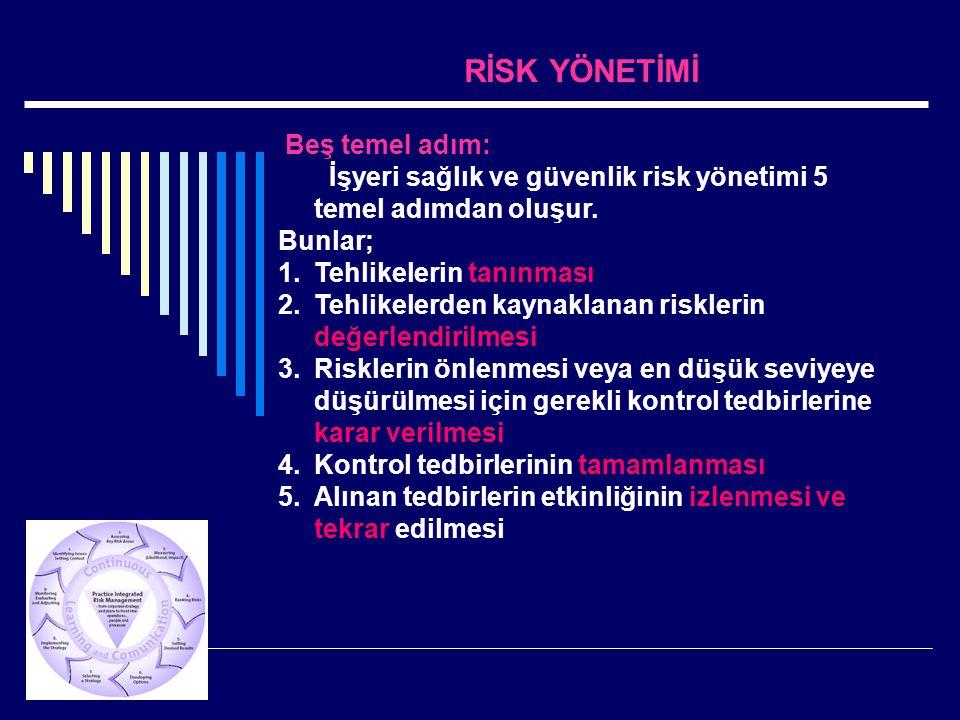 RİSK YÖNETİMİ Beş temel adım: İşyeri sağlık ve güvenlik risk yönetimi 5 temel adımdan oluşur. Bunlar; 1.Tehlikelerin tanınması 2.Tehlikelerden kaynakl
