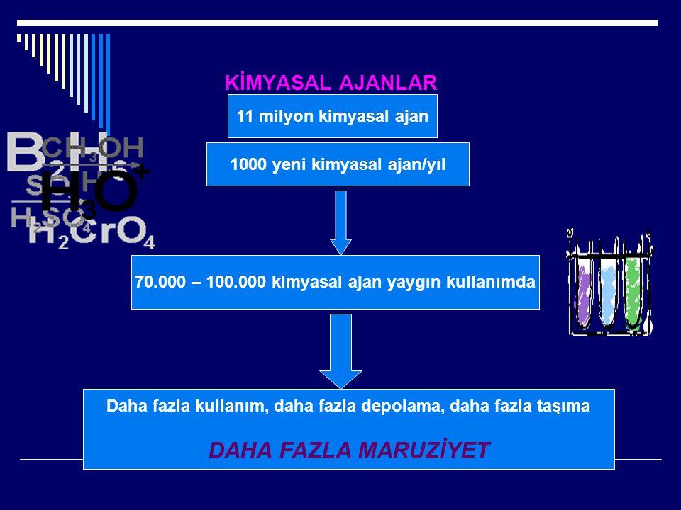 KİMYASAL AJANLAR 11 milyon kimyasal ajan 1000 yeni kimyasal ajan/yıl 70.000 – 100.000 kimyasal ajan yaygın kullanımda Daha fazla kullanım, daha fazla