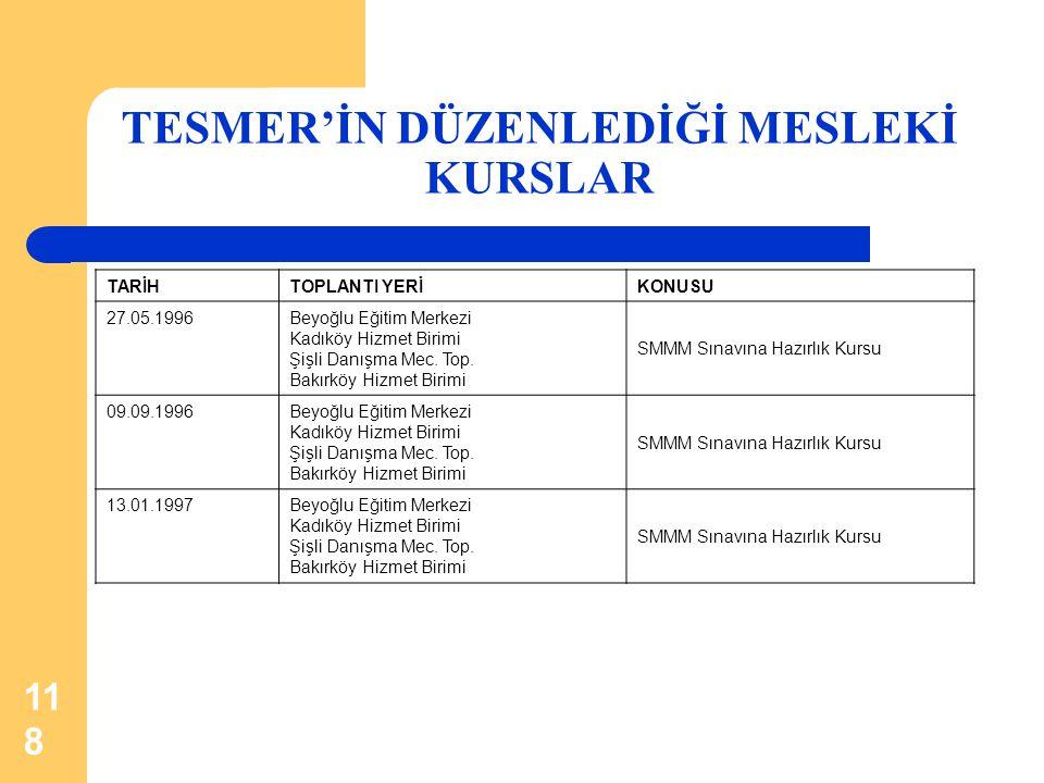 118 TARİHTOPLANTI YERİKONUSU 27.05.1996Beyoğlu Eğitim Merkezi Kadıköy Hizmet Birimi Şişli Danışma Mec. Top. Bakırköy Hizmet Birimi SMMM Sınavına Hazır