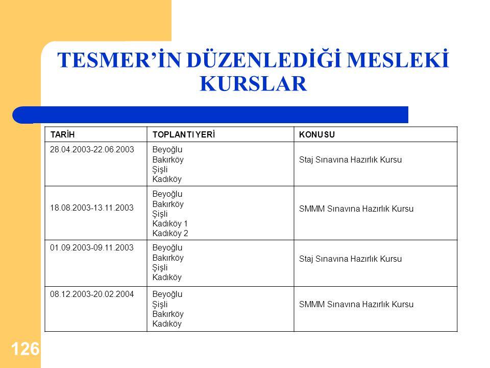 126 TESMER'İN DÜZENLEDİĞİ MESLEKİ KURSLAR TARİHTOPLANTI YERİKONUSU 28.04.2003-22.06.2003Beyoğlu Bakırköy Şişli Kadıköy Staj Sınavına Hazırlık Kursu 18