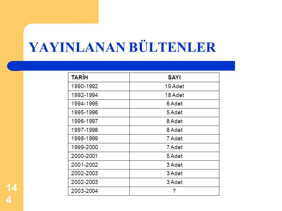 144 YAYINLANAN BÜLTENLER TARİHSAYI 1990-199219 Adet 1992-1994 18 Adet 1994-1995 6 Adet 1995-19965 Adet 1996-19978 Adet 1997-19988 Adet 1998-19997 Adet