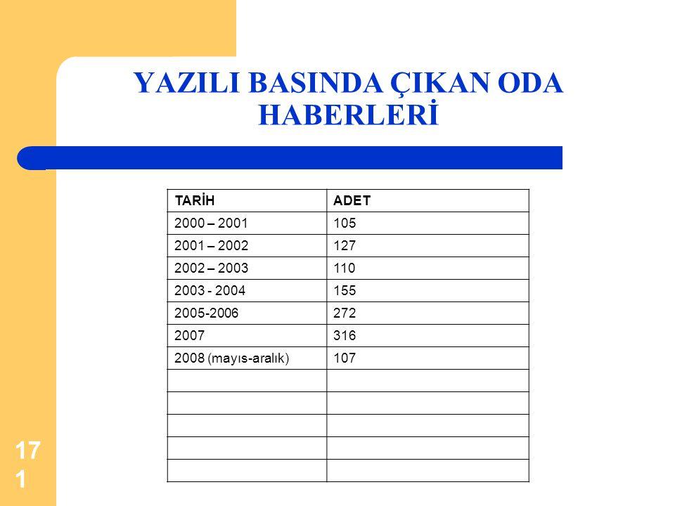 171 YAZILI BASINDA ÇIKAN ODA HABERLERİ TARİHADET 2000 – 2001105 2001 – 2002127 2002 – 2003110 2003 - 2004155 2005-2006272 2007316 2008 (mayıs-aralık)1