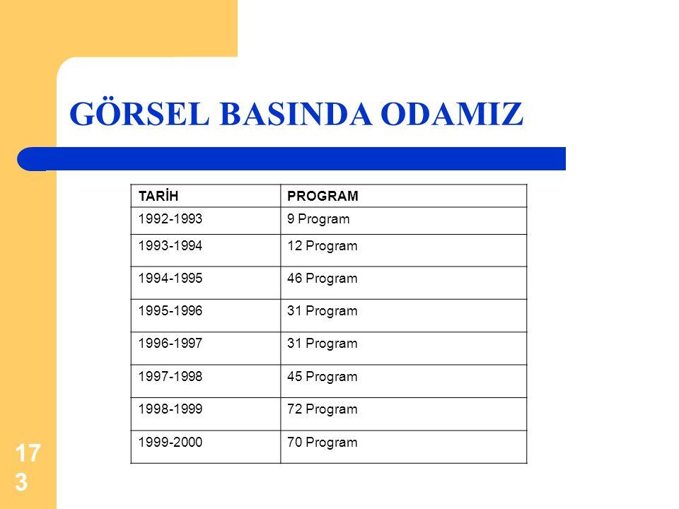 173 GÖRSEL BASINDA ODAMIZ TARİHPROGRAM 1992-19939 Program 1993-199412 Program 1994-199546 Program 1995-199631 Program 1996-199731 Program 1997-199845