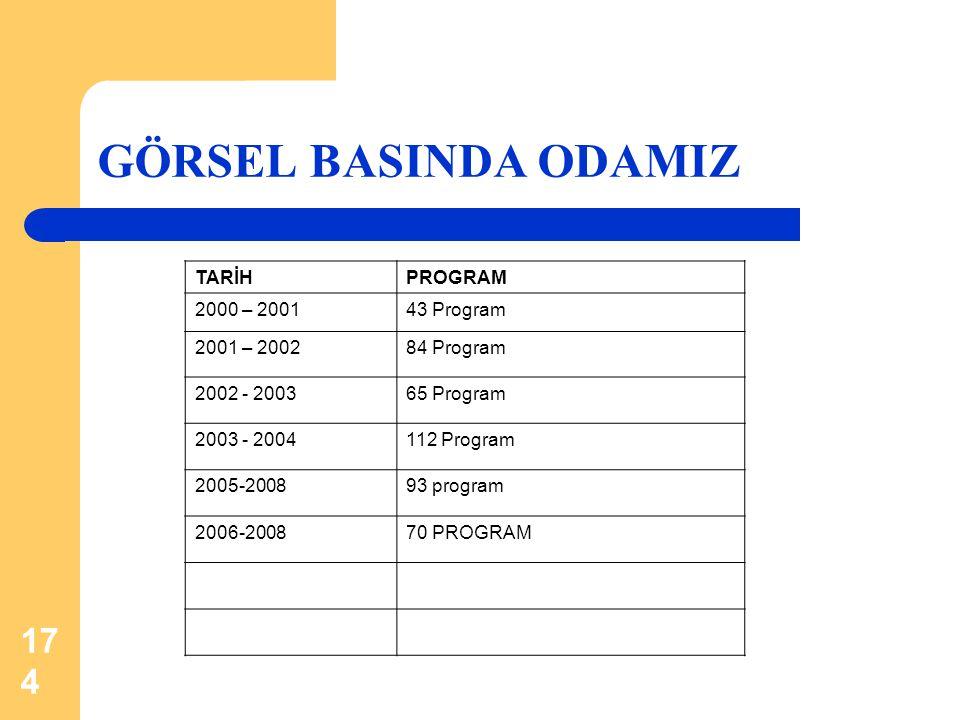 174 GÖRSEL BASINDA ODAMIZ TARİHPROGRAM 2000 – 200143 Program 2001 – 200284 Program 2002 - 200365 Program 2003 - 2004112 Program 2005-200893 program 20