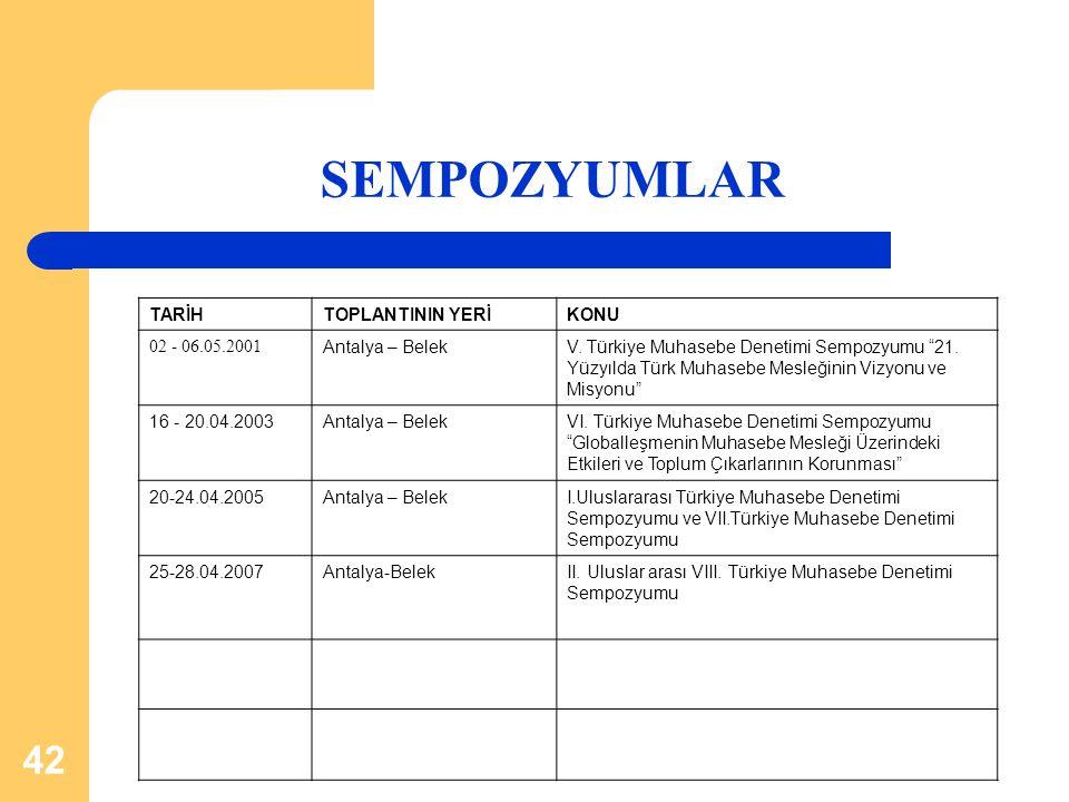 """42 SEMPOZYUMLAR TARİHTOPLANTININ YERİKONU 02 - 06.05.2001 Antalya – BelekV. Türkiye Muhasebe Denetimi Sempozyumu """"21. Yüzyılda Türk Muhasebe Mesleğini"""