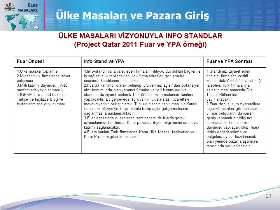 21 ÜLKE MASALARI VİZYONUYLA INFO STANDLAR (Project Qatar 2011 Fuar ve YPA örneği) Fuar ÖncesiInfo-Stand ve YPAFuar ve YPA Sonrası 1.Ülke masası toplan