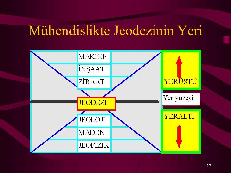 Mühendislikte Jeodezinin Yeri 12