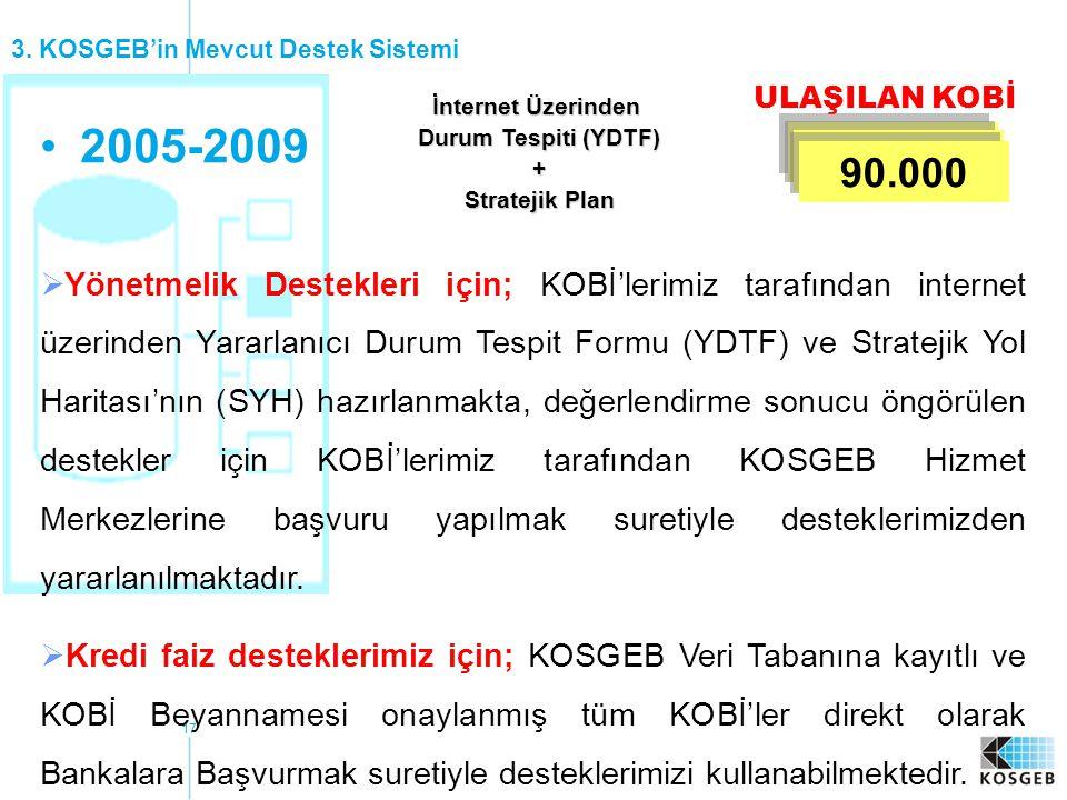 17 •2005-2009 İnternet Üzerinden Durum Tespiti (YDTF) + Stratejik Plan ULAŞILAN KOBİ 10.000 90.000 3. KOSGEB'in Mevcut Destek Sistemi  Yönetmelik Des