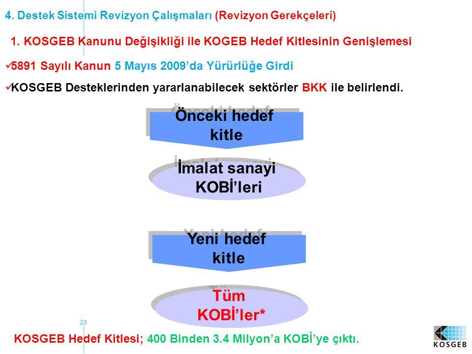 20 4. Destek Sistemi Revizyon Çalışmaları (Revizyon Gerekçeleri) 1. KOSGEB Kanunu Değişikliği ile KOGEB Hedef Kitlesinin Genişlemesi  5891 Sayılı Kan