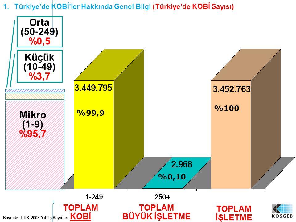 5 %100 %99,9 %0,10 Kaynak: TÜİK 2008 Yılı İş Kayıtları TOPLAM KOBİ TOPLAM BÜYÜK İŞLETME Mikro (1-9) %95,7 Küçük (10-49) %3,7 Orta (50-249) %0,5 TOPLAM