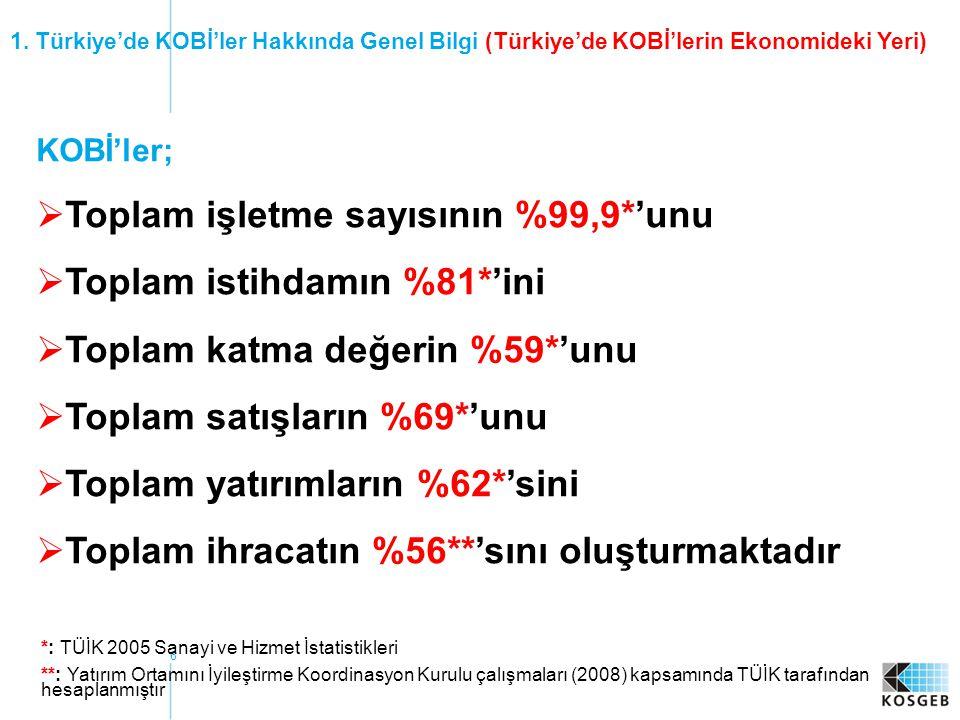 17 •2005-2009 İnternet Üzerinden Durum Tespiti (YDTF) + Stratejik Plan ULAŞILAN KOBİ 10.000 90.000 3.