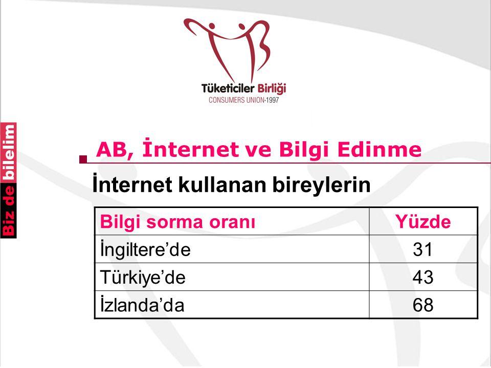 AB, İnternet ve Bilgi Edinme İnternet kullanan bireylerin Bilgi sorma oranıYüzde İngiltere'de31 Türkiye'de43 İzlanda'da68
