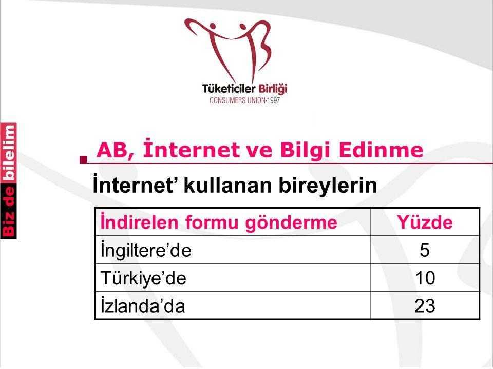 AB, İnternet ve Bilgi Edinme İnternet' kullanan bireylerin İndirelen formu göndermeYüzde İngiltere'de5 Türkiye'de10 İzlanda'da23