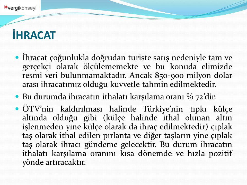 İHRACAT  İhracat çoğunlukla doğrudan turiste satış nedeniyle tam ve gerçekçi olarak ölçülememekte ve bu konuda elimizde resmi veri bulunmamaktadır. A