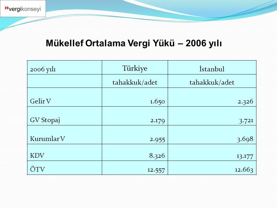 2006 yılı Türkiye İstanbul tahakkuk/adet Gelir V1.6502.326 GV Stopaj2.1793.721 Kurumlar V2.9553.698 KDV8.32613.177 ÖTV12.55712.663 Mükellef Ortalama V