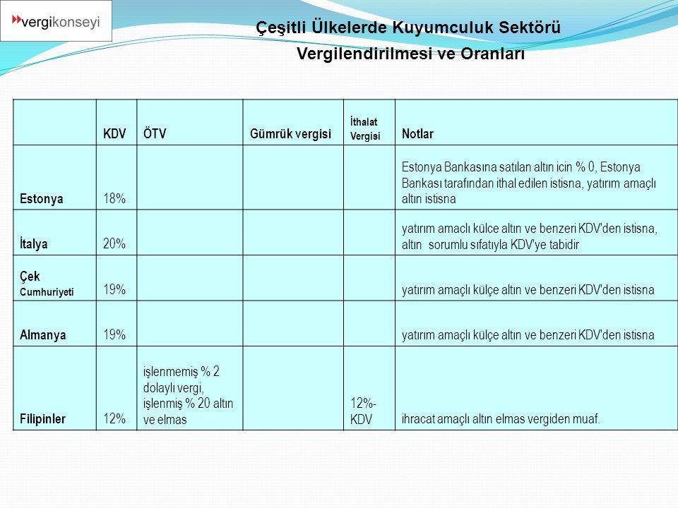 KDVÖTVGümrük vergisi İthalat Vergisi Notlar Estonya 18% Estonya Bankasına satılan altın icin % 0, Estonya Bankası tarafından ithal edilen istisna, yat