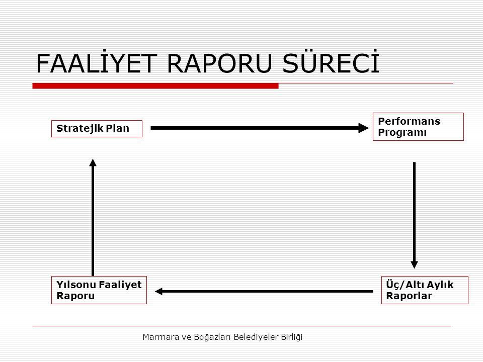 Marmara ve Boğazları Belediyeler Birliği FAALİYET RAPORU SÜRECİ Stratejik Plan Performans Programı Üç/Altı Aylık Raporlar Yılsonu Faaliyet Raporu