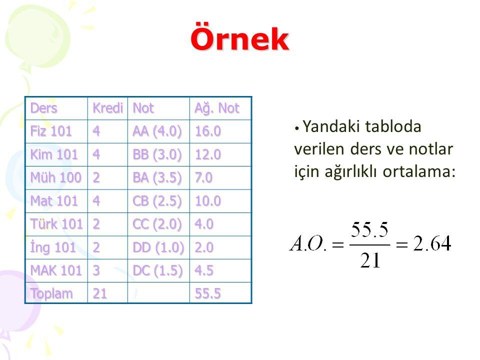 Örnek DersKrediNot Ağ. Not Fiz 101 4 AA (4.0) 16.0 Kim 101 4 BB (3.0) 12.0 Müh 100 2 BA (3.5) 7.0 Mat 101 4 CB (2.5) 10.0 Türk 101 2 CC (2.0) 4.0 İng