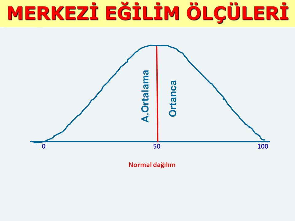 MERKEZİ EĞİLİM ÖLÇÜLERİ A.Ortalama Ortanca Normal dağılım 010050