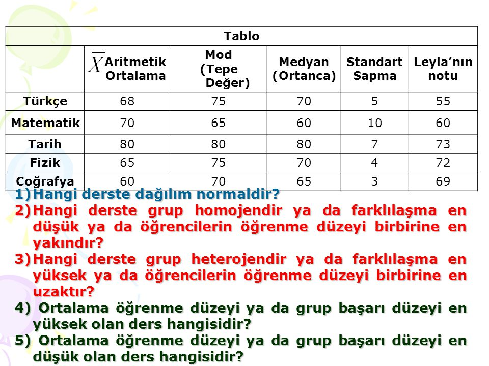 Tablo Aritmetik Ortalama Mod (Tepe Değer) Medyan (Ortanca) Standart Sapma Leyla'nın notu Türkçe687570555 Matematik7065601060 Tarih80 773 Fizik65757047