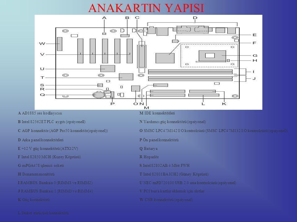 ANAKARTIN YAPISI A AD1885 ses kodlayıcısıM IDE konnektörleri B Intel 82562ET PLC aygıtı (opsiyonell)N Yardımcı güç konnektörü (opsiyonel) C AGP konnektör (AGP Pro50 konnektör(opsiyonel))O SMSC LPC47M142 I/O kontrolcüsü (SMSC LPC47M132 I/O kontrolcüsü (opsiyonel)) D Arka panel konnektörleriP Ön panel konnektörü E +12 V güç konnektörü (ATX12V)Q Batarya F Intel 82850 MCH (Kuzey Köprüsü)R Hoparlör G mPGA478 işlemci soketiS Intel 82802AB 4 Mbit FWH H Donanım monitörüT Intel 82801BA ICH2 (Güney Köprüsü) I RAMBUS Bankası 0 (RIMM1 ve RIMM2)U NEC mPD720100 USB 2.0 ana kontrolcüsü (opsiyonel) J RAMBUS Bankası 1 (RIMM3 ve RIMM4)V PCI bus a kartlar eklemek için slotlar K Güç konnektörüW CNR konnektörü (opsiyonel) L Disket sürücüsü konnektörü