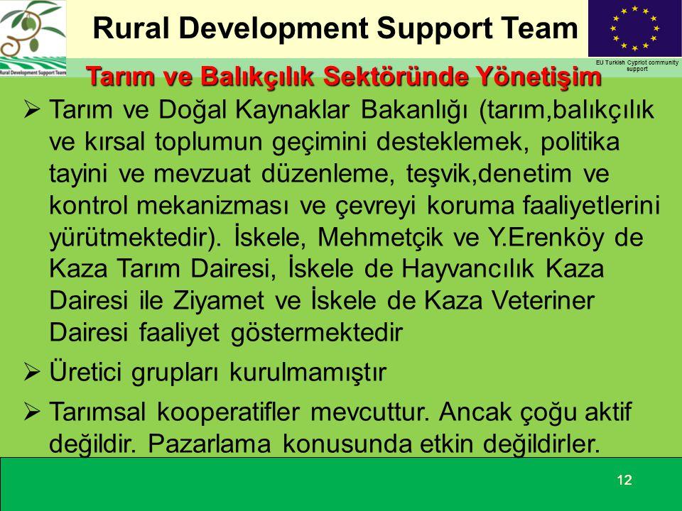 Rural Development Support Team EU Turkish Cypriot community support 12 Tarım ve Balıkçılık Sektöründe Yönetişim  Tarım ve Doğal Kaynaklar Bakanlığı (