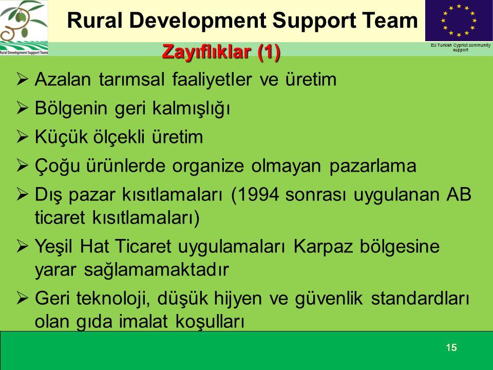 Rural Development Support Team EU Turkish Cypriot community support 15 Zayıflıklar (1)  Azalan tarımsal faaliyetler ve üretim  Bölgenin geri kalmışl