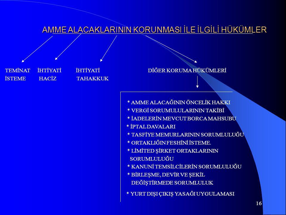 16 AMME ALACAKLARININ KORUNMASI İLE İLGİLİ HÜKÜMLER TEMİNAT İHTİYATİ İHTİYATİ DİĞER KORUMA HÜKÜMLERİ İSTEME HACİZ TAHAKKUK * AMME ALACAĞININ ÖNCELİK H