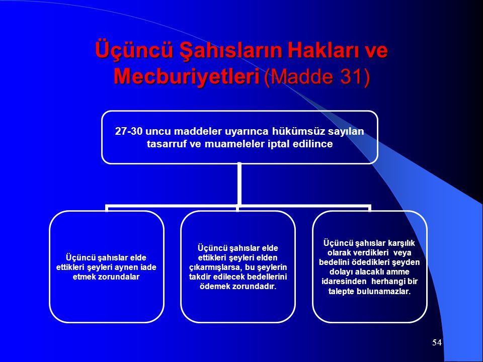 54 Üçüncü Şahısların Hakları ve Mecburiyetleri (Madde 31) 27-30 uncu maddeler uyarınca hükümsüz sayılan tasarruf ve muameleler iptal edilince Üçüncü ş